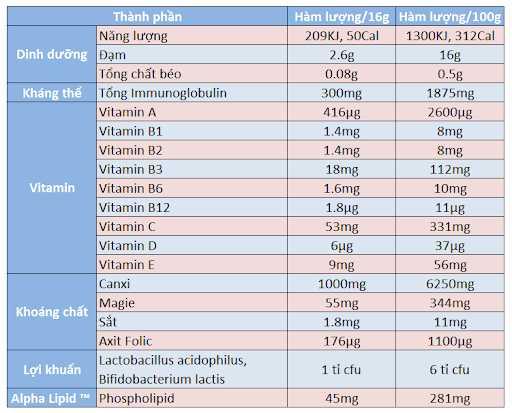 thành phần sữa anpha lipid lifeline