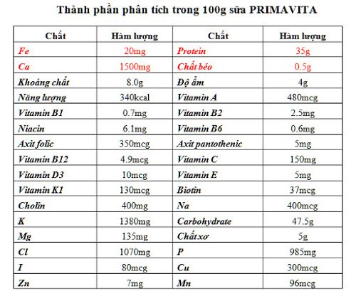 thành phần sữa Primavita